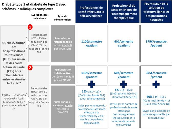 Rémunération des acteurs de la télésurveillance du diabète
